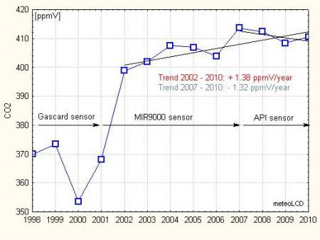 meteoLCD_co2_trend_1998_2010