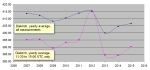 CO2_Diekirch_yearly_avg_all_and_restricted
