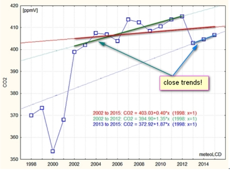 CO2_yeraly_Diekirch_closetrends