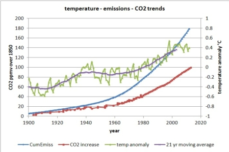 Engelbeen_CO2_emissions_temperature