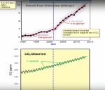Salby_fossilfuelincrease_co2increase