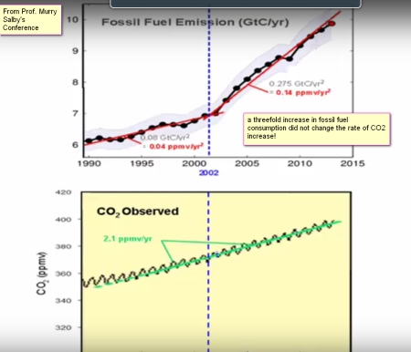 Salby_fossilfuelincrease_co2increase.jpg
