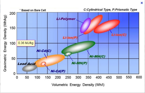 energy_density_batteries_www_epectec_com