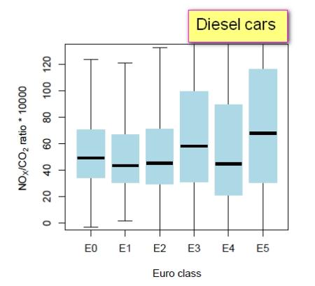 NOx_CO2_Diesel_cars_EUROnorm_Defra