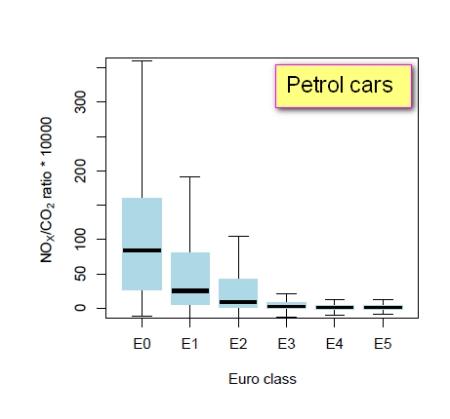 NOx_CO2_petrol_cars_EUROnorm_Defra