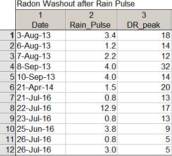 radon_washout
