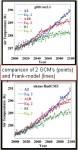 comparison_2GCM_Frank_model