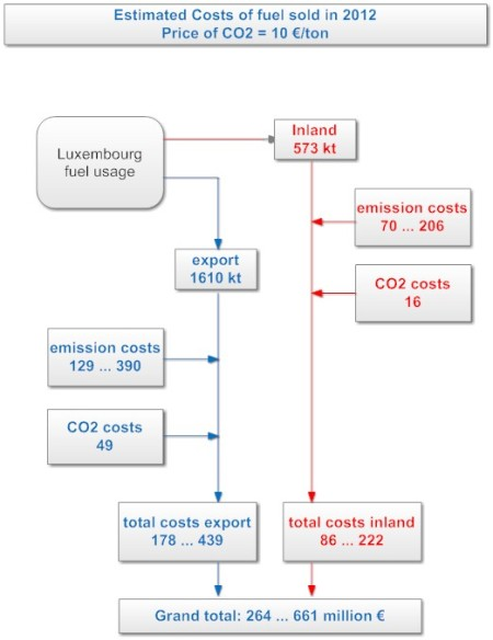 estimated_costs_2012