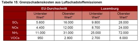 grenzschadenskosten_luftschadstoffemissionen