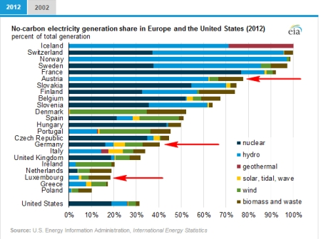 non_carbon_electricity_share