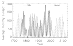 solar_cycles_of_past_250_years