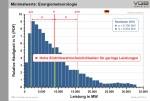 VGB_Wahrscheinlichkeit_geringe_Leistung