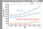 VGB_Windproduktion_DE_2010_2016