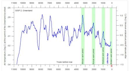 Holocene_Greenland_temperature