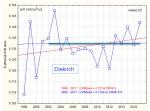 UVB_trend_Diekirch
