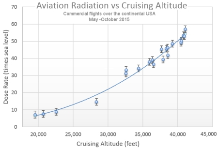 dose_rate_versus_flying_altitude