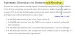 Chinese_US_AQI_discrepancies