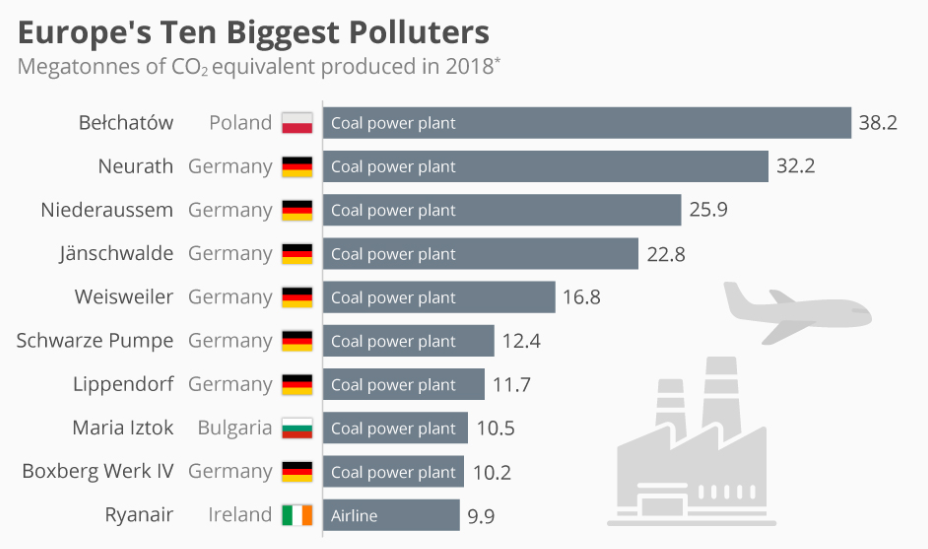 Europes_10_biggest_polluters