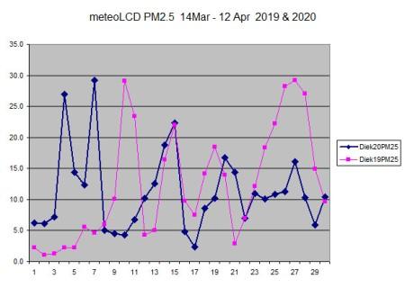 meteoLCD_PM25_14Mar12Apr20